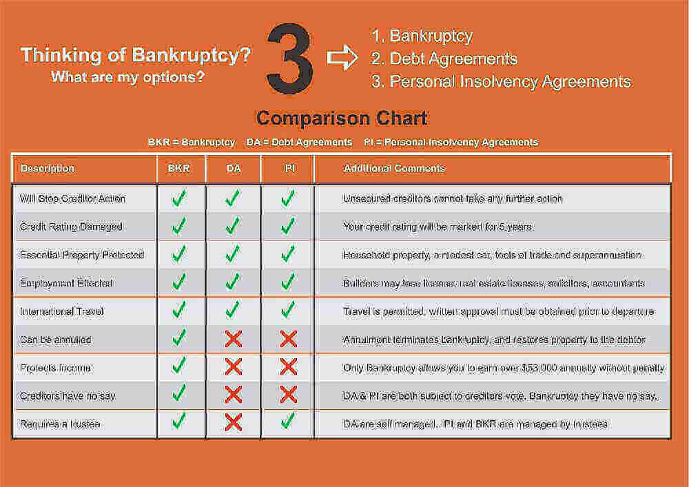 bankruptcy-vs-dept-agreement-bankruptcy-experts
